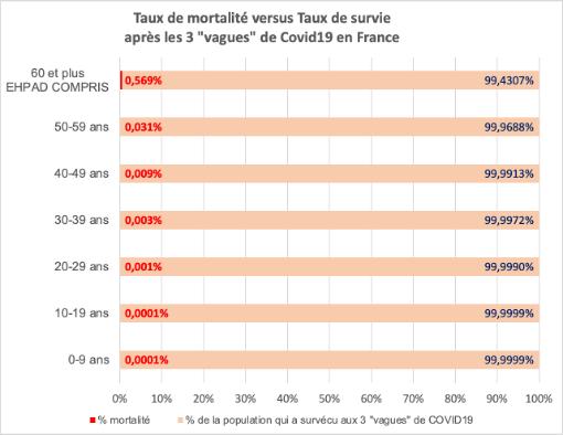 table-mortalite-versus-survie-2