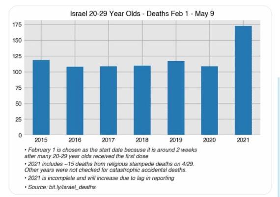 israel-jeunes-mortalite